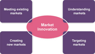 Market Innovation